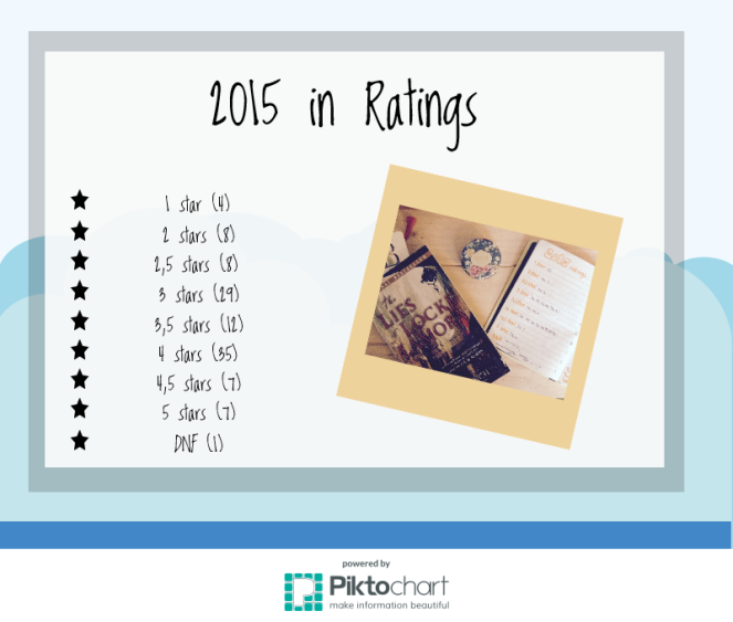 2015-in-ratings