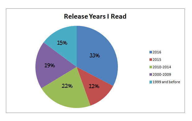 release-years-i-read