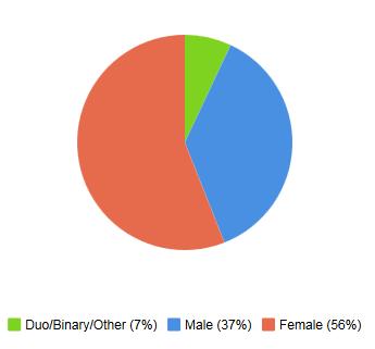 gender 2017