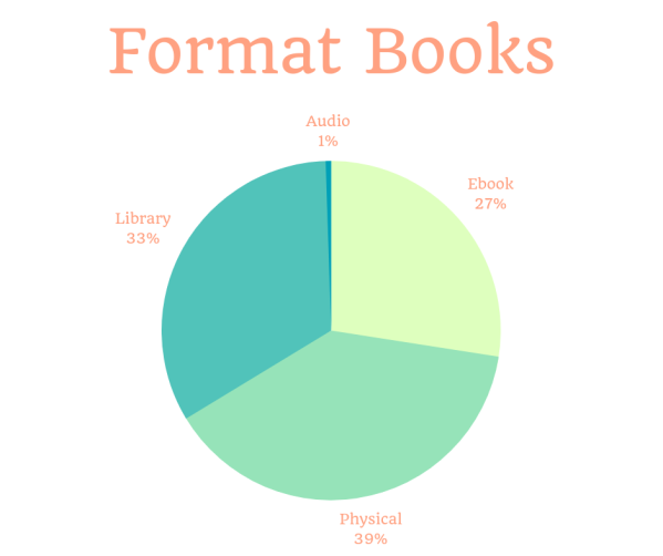 Format books