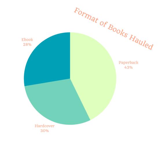 Format hauled books