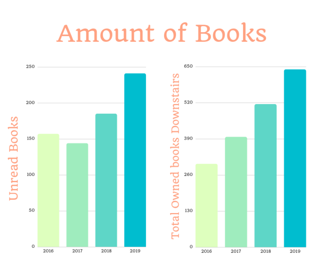 amount of books