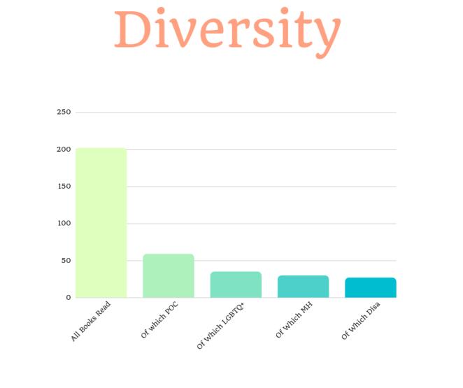 stats diversity