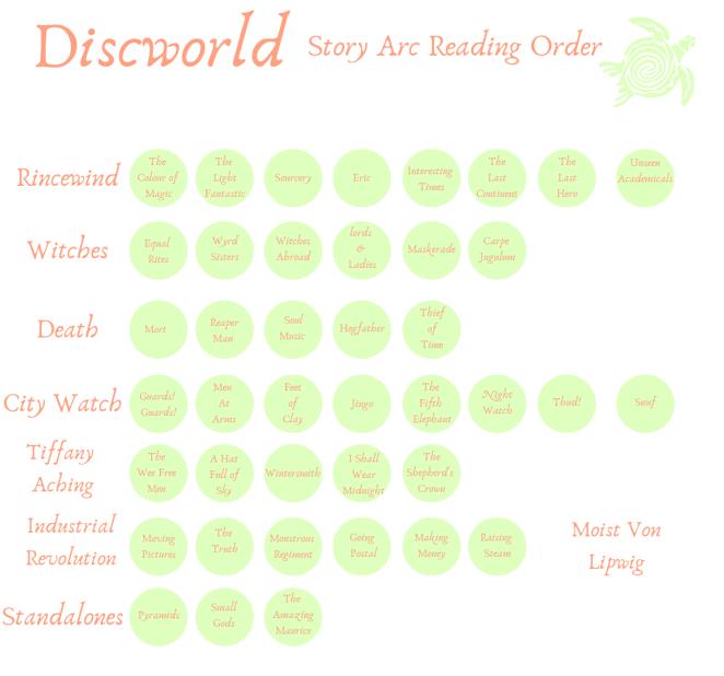 Discworld(1)