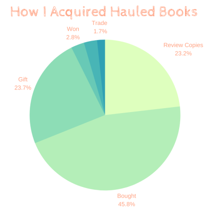 acquired hauled books 2019