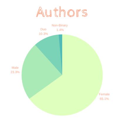 Authors 2019