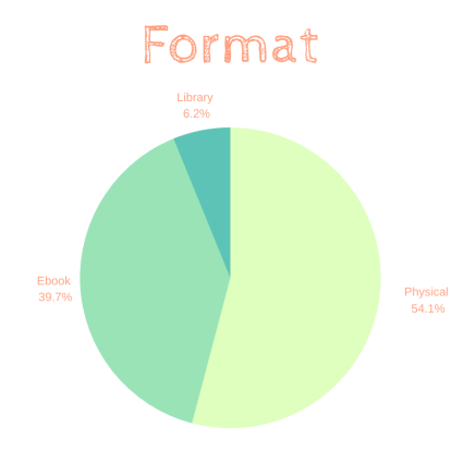 Format 2019