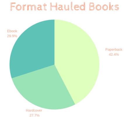 Format Hauled Books 2019