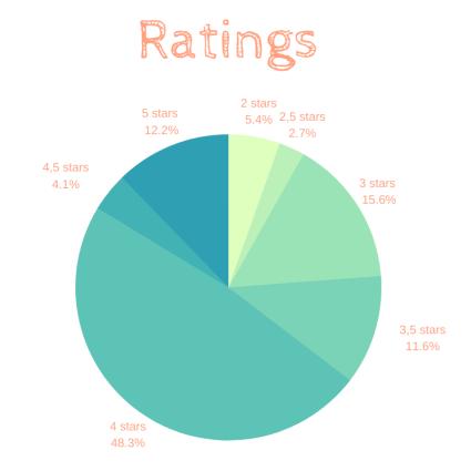 Ratings 2019